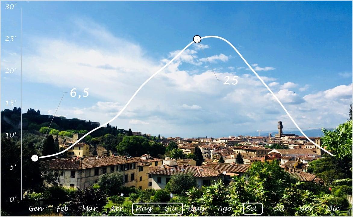 Firenze temperatura