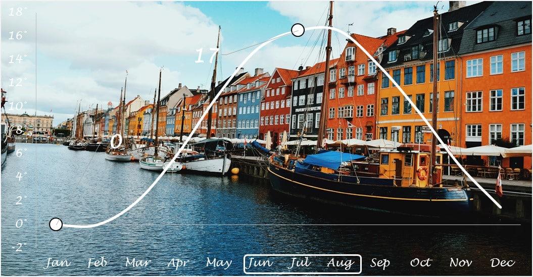 Weather Copenhagen