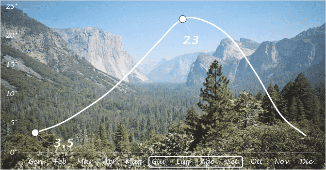Yosemite temperature