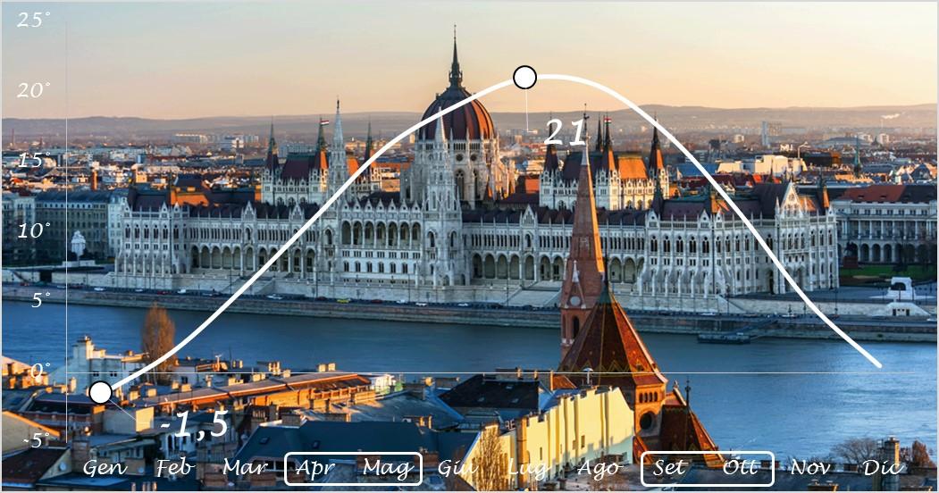 clima e temperature a Budapest