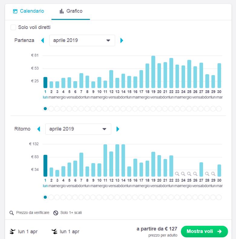 funzione mostra mese grafico