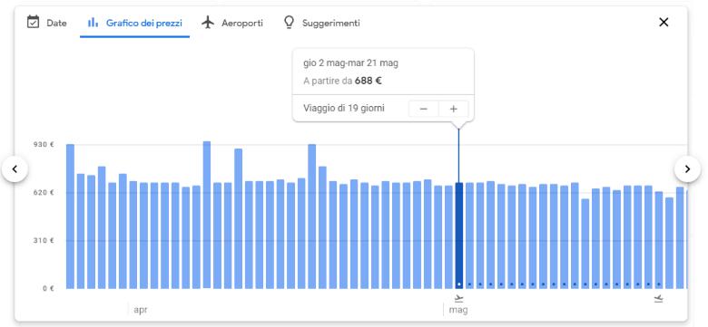 google flights grafico prezzi