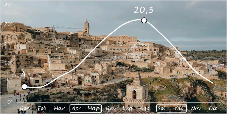 visitare Matera, clima