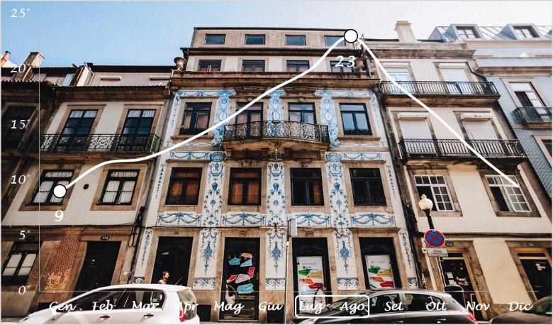 clima Porto, grafico