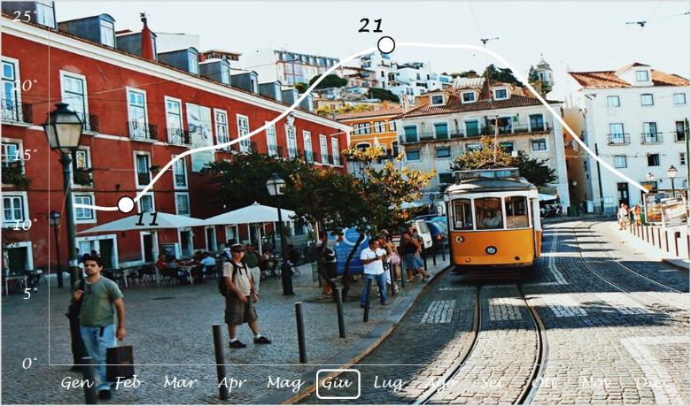 meteo, Lisbona quando visitare