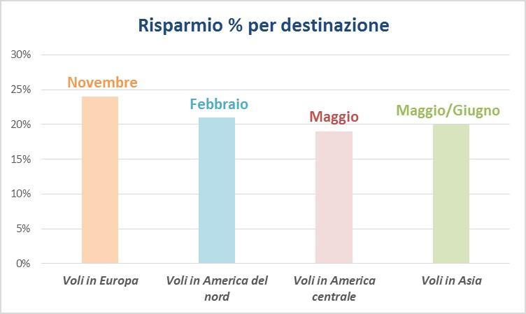 skyscanner statistiche quando prenotare destinazione