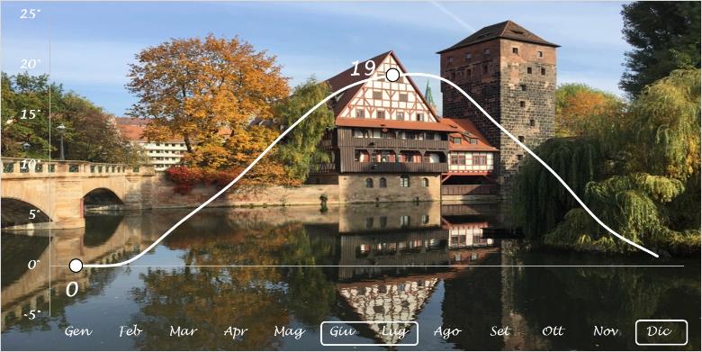 norimberga temperature medie
