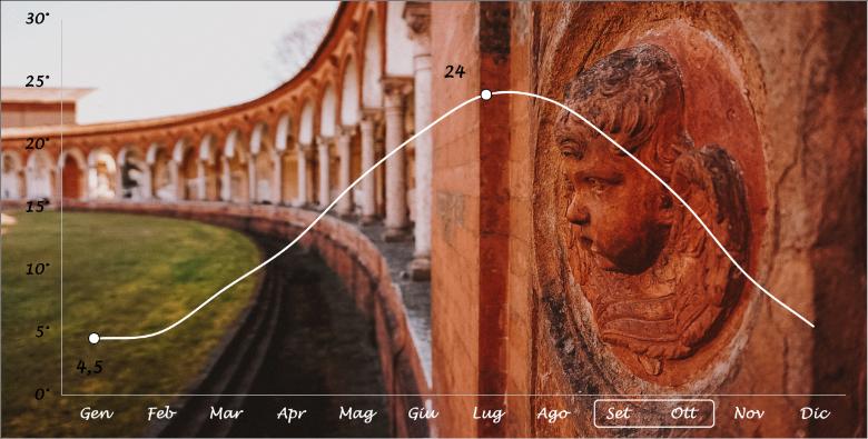 Ferrara temperature: grafico