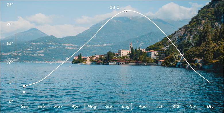 grafico delle temperature lago di Como