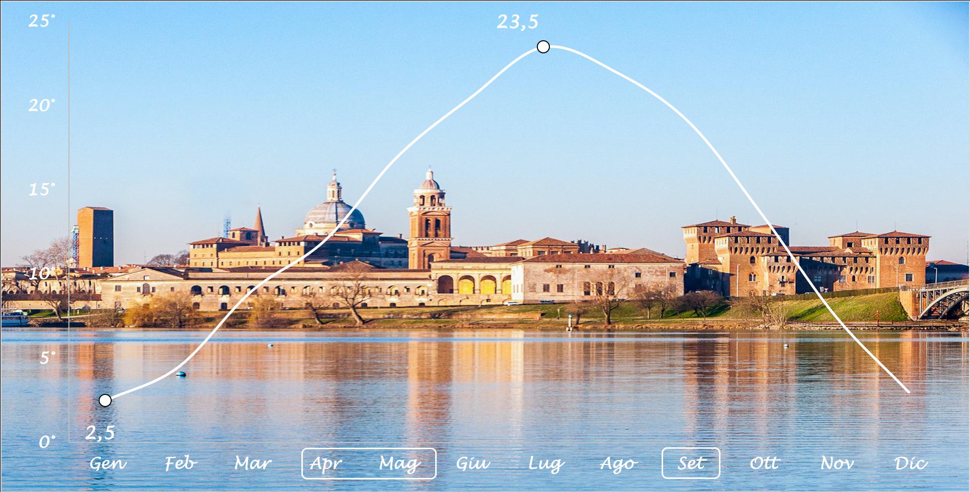 grafico temperature Mantova