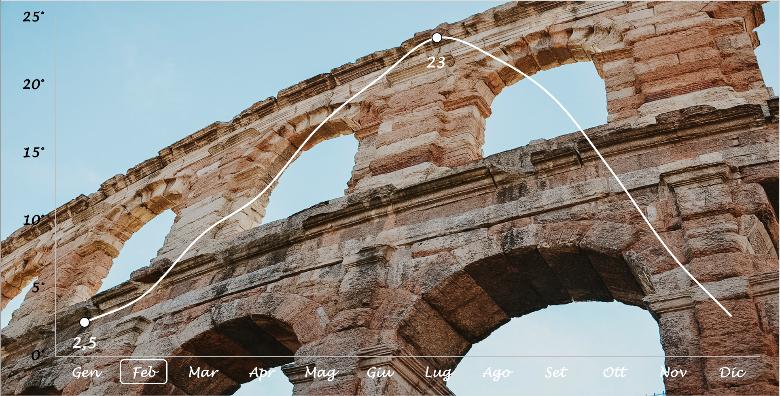 grafico temperature Verona