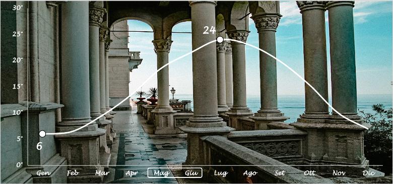 grafico temperature Trieste