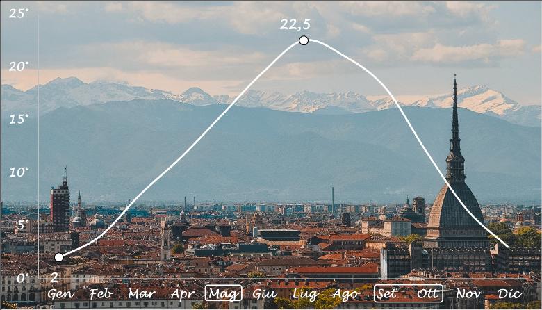 grafico temperature Torino