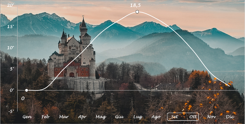 temperature medie castello di Ludwig