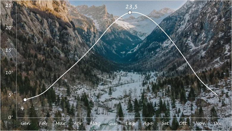 grafico temperature gite in Lombardia