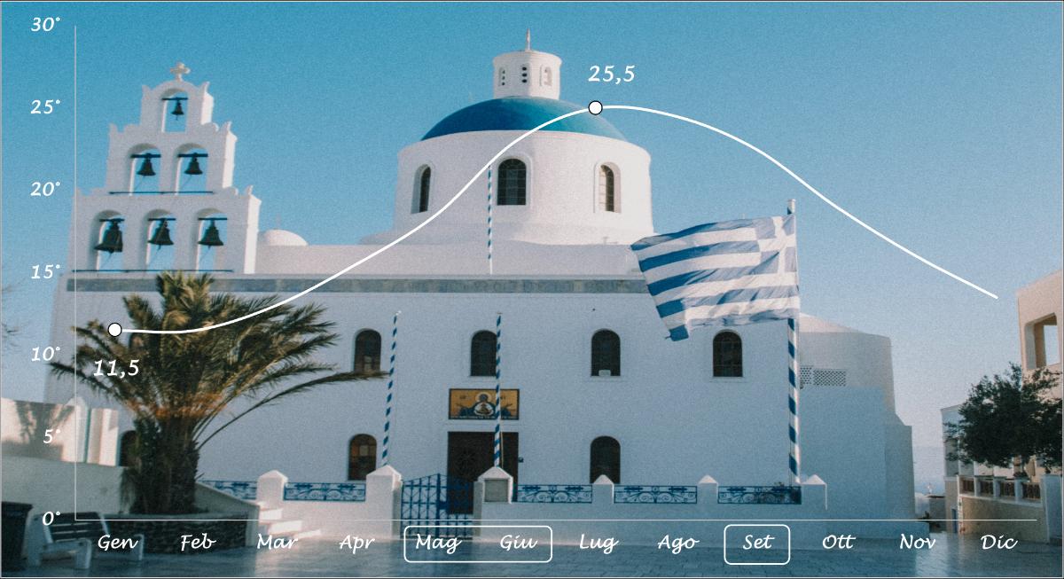 Grafico temperature Santorini